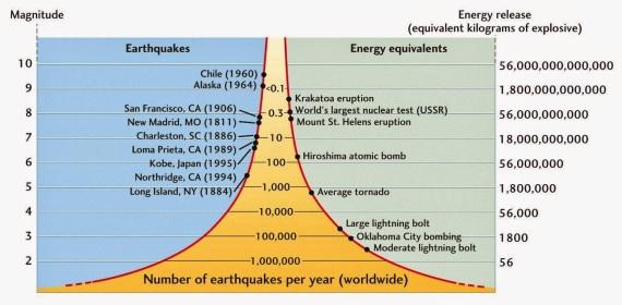 richter Moment Magnitude Chart