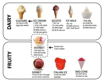 frozen-custard-frozen-dessert-decoder