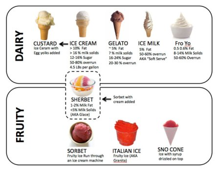 frozen-custard-frozen-dessert-decoder