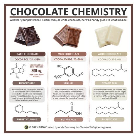 periodic-chocolate